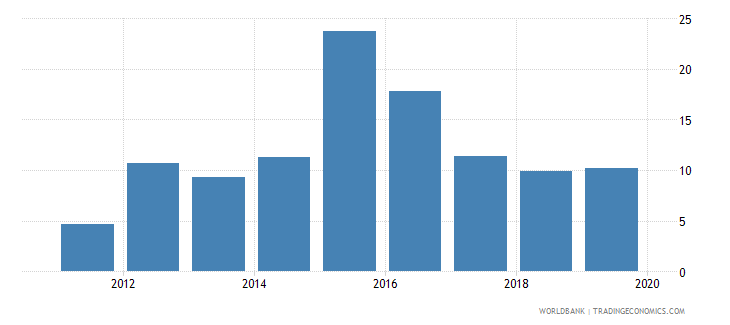 south sudan financial system deposits to gdp percent wb data