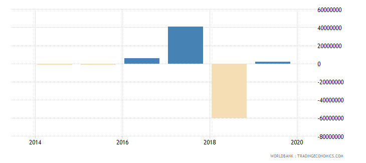 south sudan foreign direct investment net bop current us$ wb data