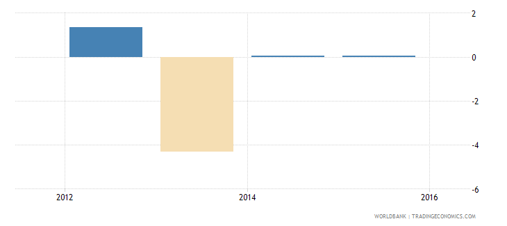 south sudan foreign direct investment net inflows percent of gdp wb data
