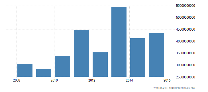 south sudan gdp current lcu wb data