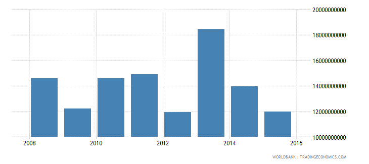 south sudan gdp current us$ wb data