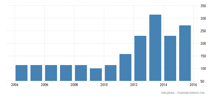 south sudan gdp deflator linked series base year varies by country wb data