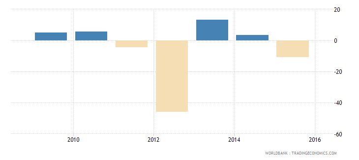 south sudan gdp growth annual percent 2010 wb data