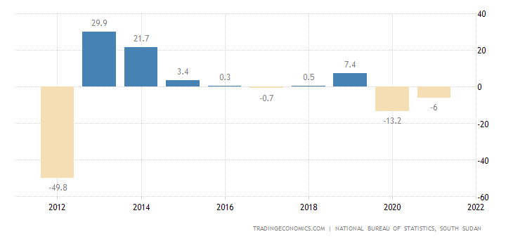South Sudan GDP Annual Growth Rate