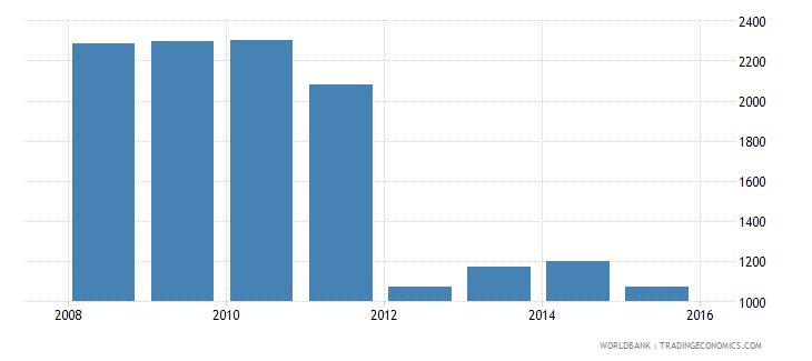 south sudan gdp per capita constant 2000 us$ wb data