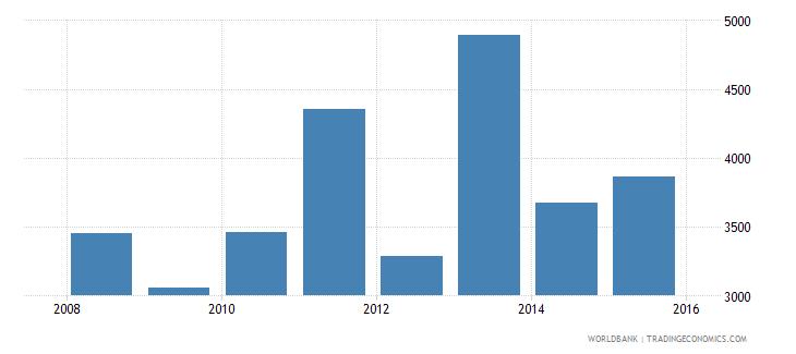 south sudan gdp per capita current lcu wb data