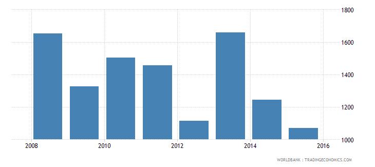 south sudan gdp per capita current us$ wb data