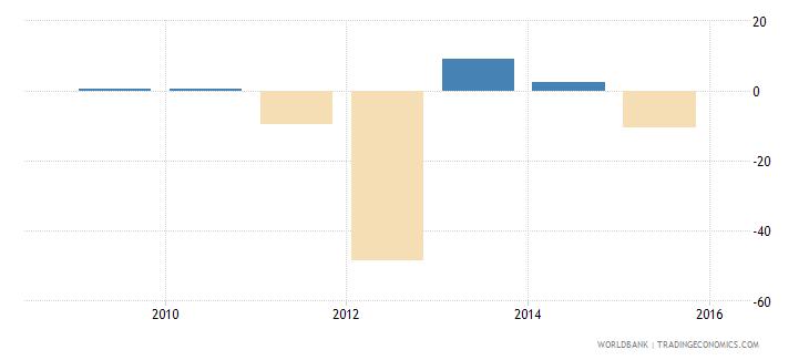 south sudan gdp per capita growth annual percent wb data