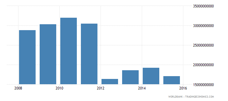 south sudan gdp ppp constant 2011 international $ wb data