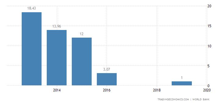 South Sudan GDP