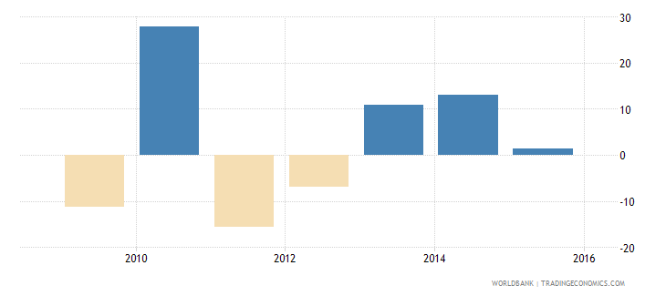 south sudan general government final consumption expenditure annual percent growth wb data