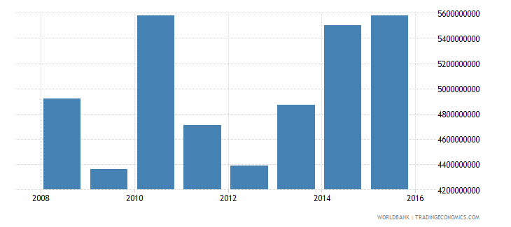 south sudan general government final consumption expenditure constant lcu wb data
