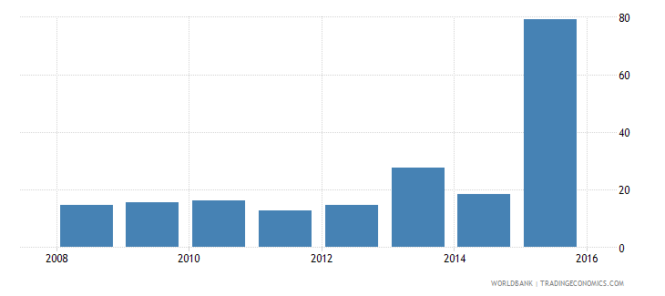 south sudan general government final consumption expenditure percent of gdp wb data