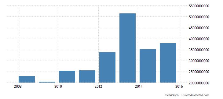 south sudan gni current lcu wb data