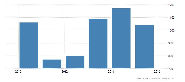 south sudan gni per capita atlas method current us$ wb data