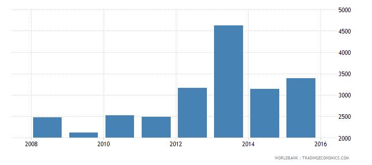 south sudan gni per capita current lcu wb data