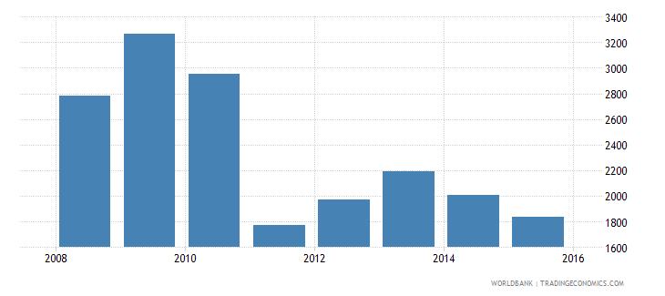 south sudan gni per capita ppp constant 2011 international $ wb data