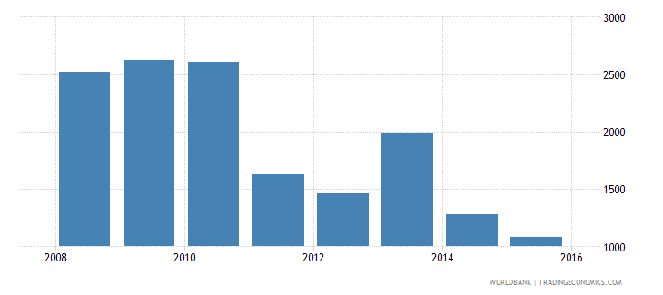 south sudan gni per capita ppp current international $ wb data