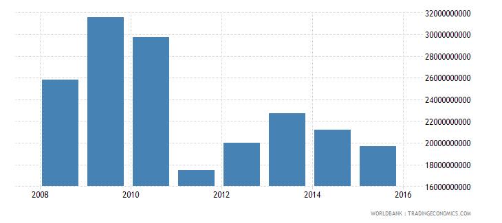 south sudan gni ppp constant 2011 international $ wb data