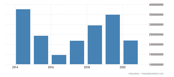 south sudan goods exports bop current us$ wb data