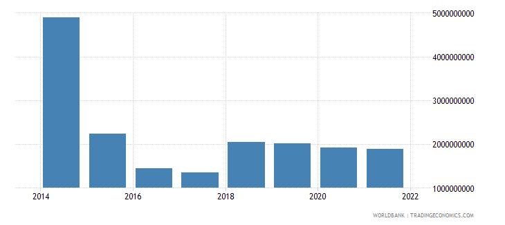 south sudan goods imports bop current us$ wb data