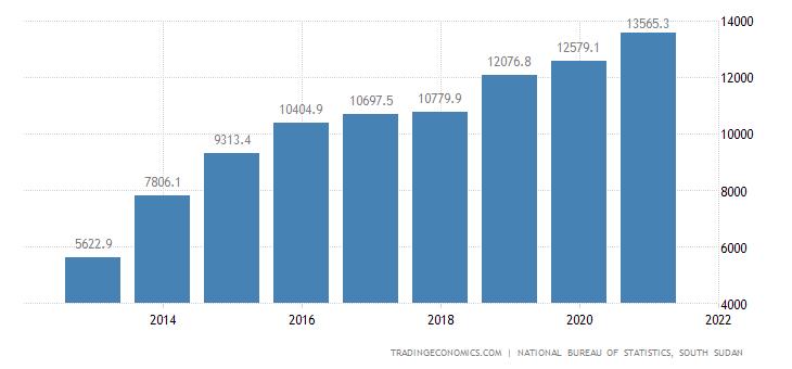 South Sudan Government Spending
