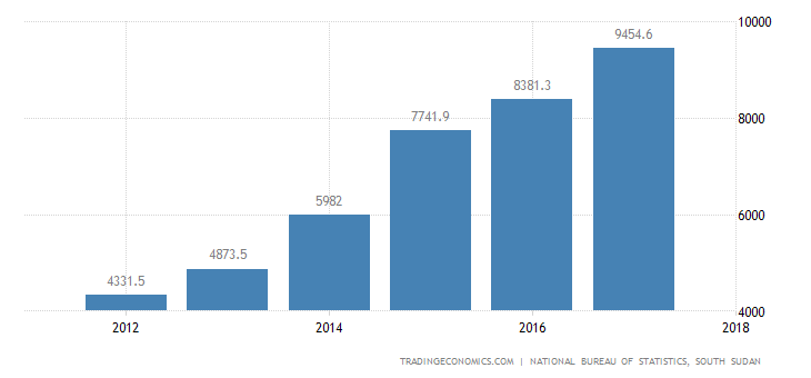 South Sudan Government Spending