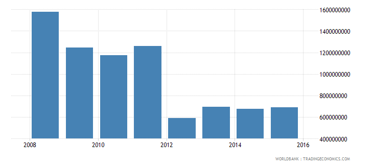 south sudan gross capital formation constant 2000 us$ wb data