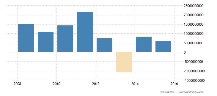 south sudan gross domestic savings current lcu wb data