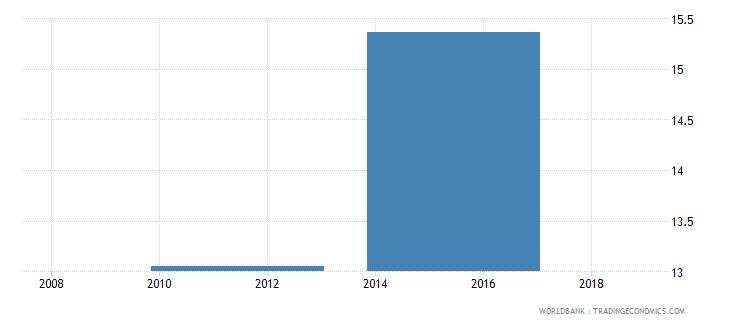 south sudan gross enrolment ratio lower secondary female percent wb data