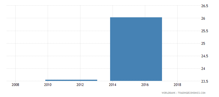 south sudan gross enrolment ratio lower secondary male percent wb data