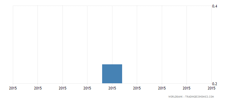 south sudan gross enrolment ratio post secondary non tertiary both sexes percent wb data