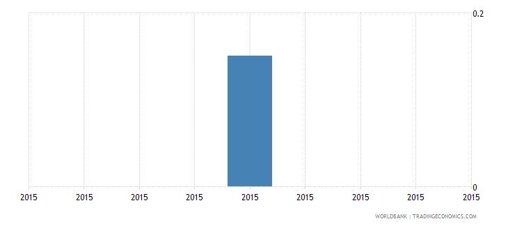 south sudan gross enrolment ratio post secondary non tertiary female percent wb data