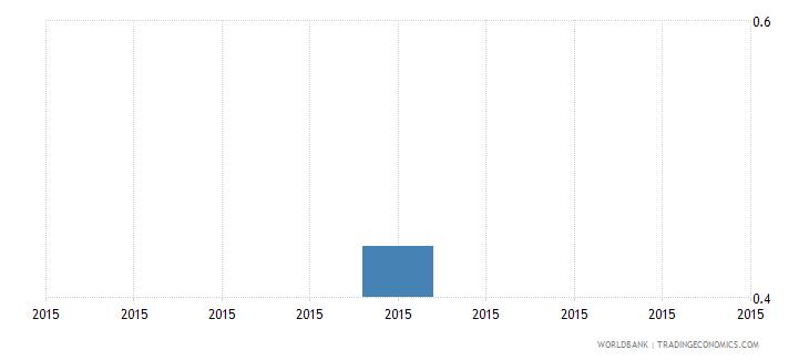 south sudan gross enrolment ratio post secondary non tertiary gender parity index gpi wb data