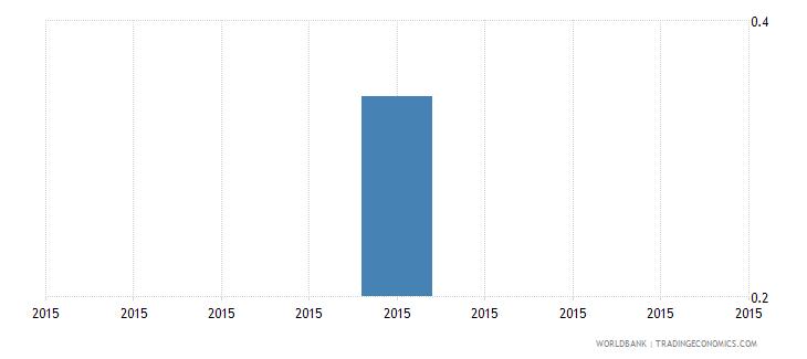 south sudan gross enrolment ratio post secondary non tertiary male percent wb data