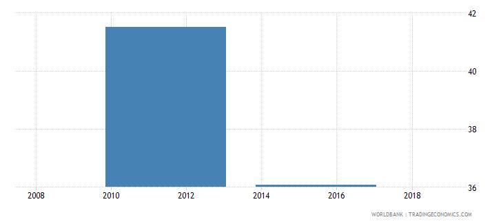 south sudan gross enrolment ratio primary and secondary female percent wb data