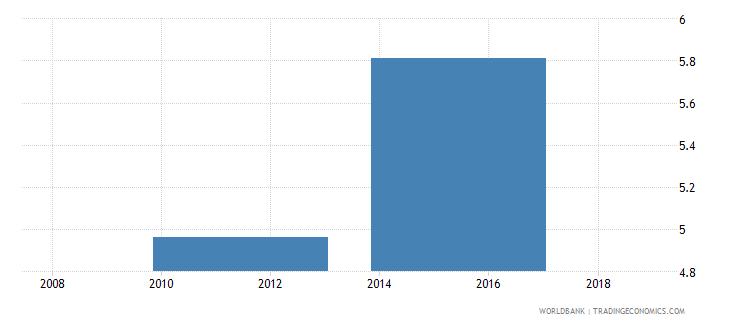 south sudan gross enrolment ratio upper secondary both sexes percent wb data