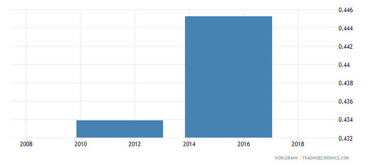 south sudan gross enrolment ratio upper secondary gender parity index gpi wb data