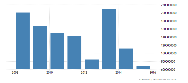 south sudan gross fixed capital formation current us$ wb data