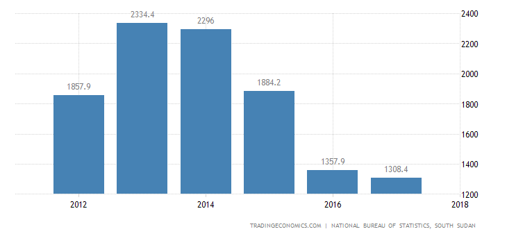 South Sudan Gross Fixed Capital Formation