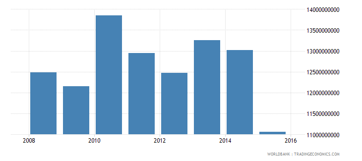 south sudan gross national expenditure constant 2000 us$ wb data