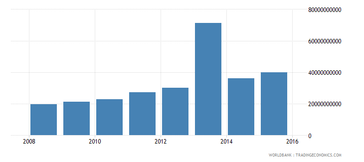 south sudan gross national expenditure current lcu wb data