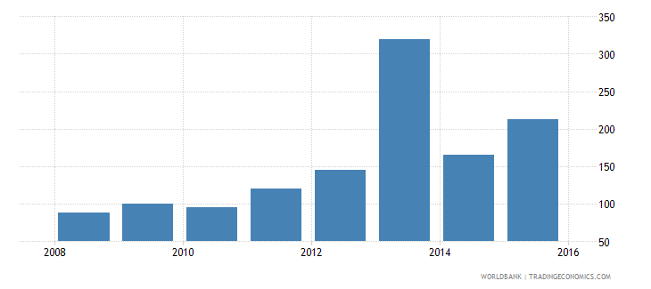 south sudan gross national expenditure deflator base year varies by country wb data
