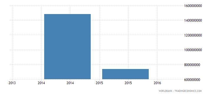 south sudan gross savings current us$ wb data