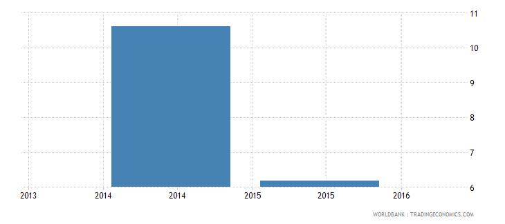 south sudan gross savings percent of gdp wb data