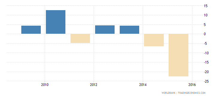south sudan household final consumption expenditure annual percent growth wb data