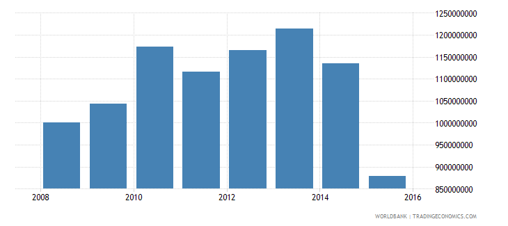 south sudan household final consumption expenditure constant 2000 us$ wb data