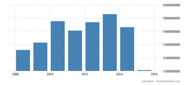 south sudan household final consumption expenditure constant lcu wb data