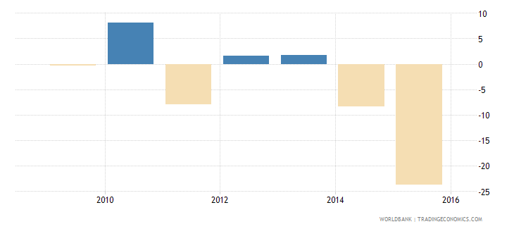 south sudan household final consumption expenditure per capita growth annual percent wb data