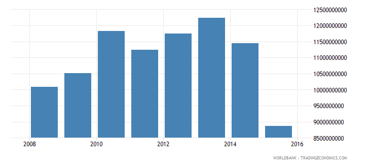south sudan household final consumption expenditure ppp constant 2011 international $ wb data